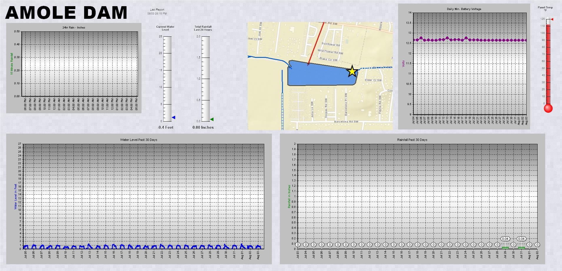 Amole Dam telemetry data