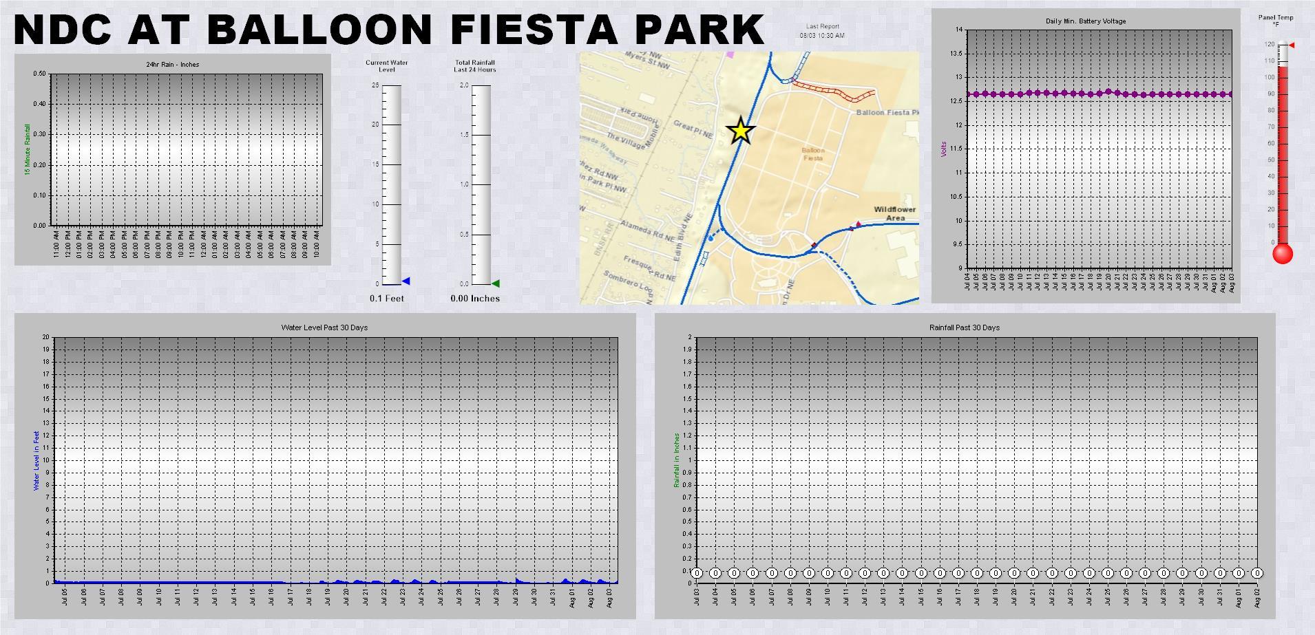 North Diversion Channel at Balloon Fiesta Park telemetry data