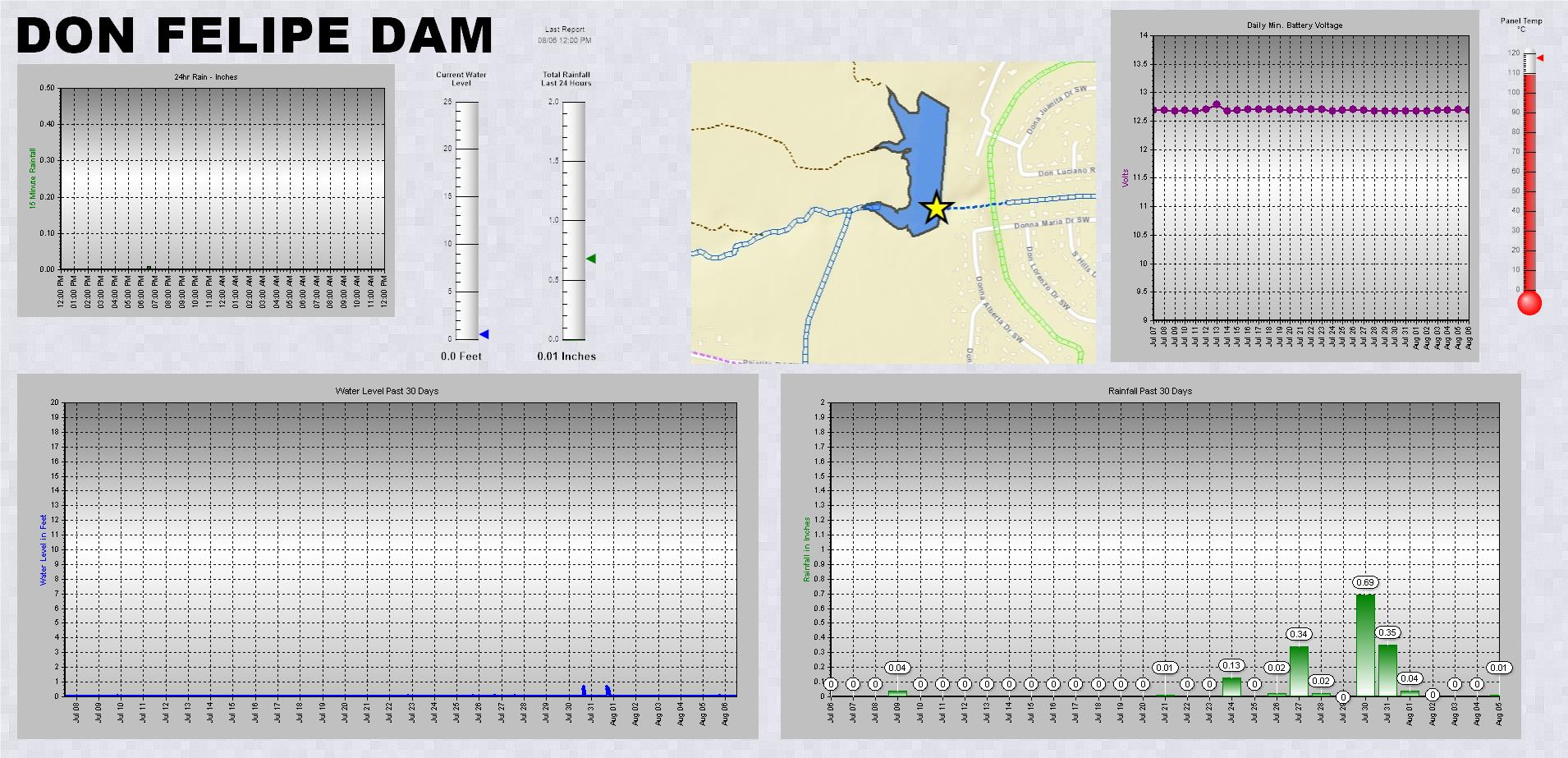 Don Felipe Dam telemetry data