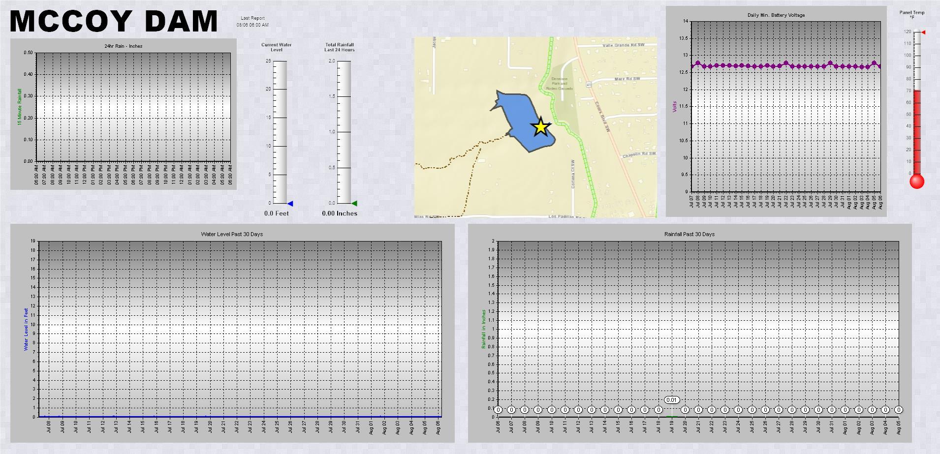 McCoy Dam telemetry data