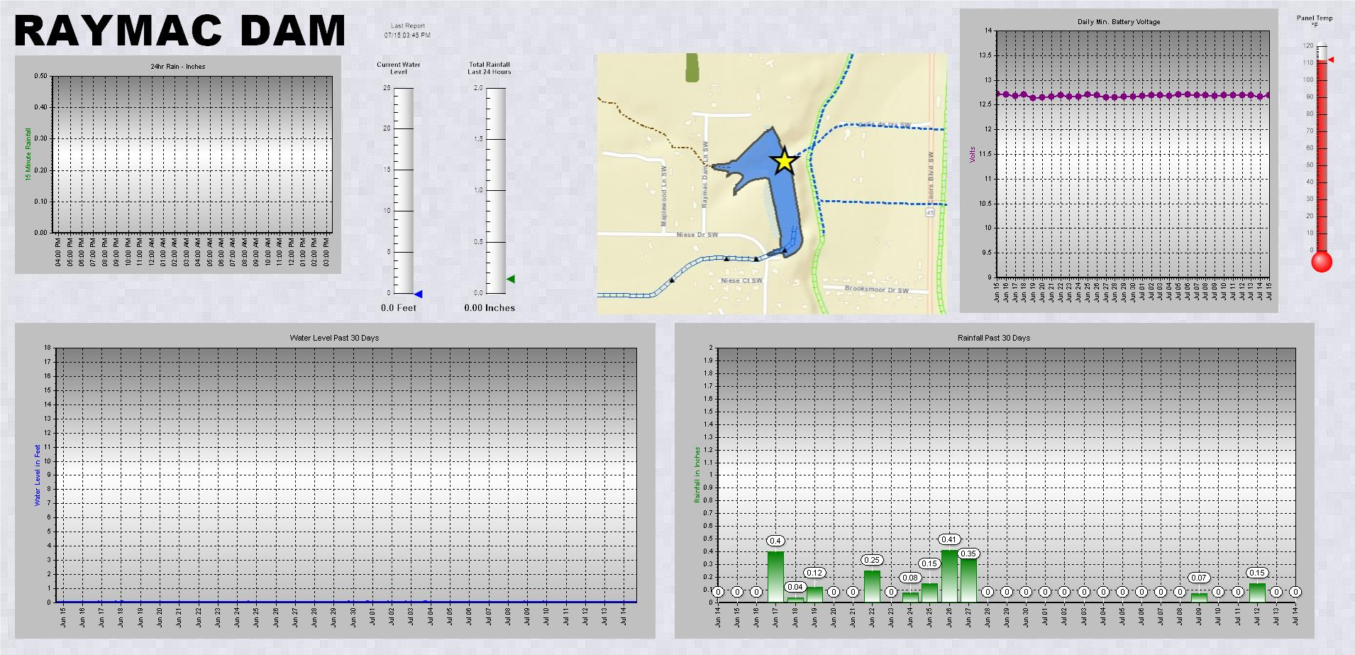 Raymac Dam telemetry data